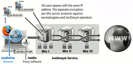 JonDoFox anonymous and secure web surfing
